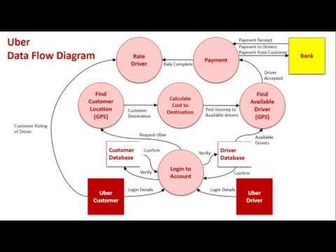 Context  Data Flow Diagrams Sample 2 Uber - YouTube