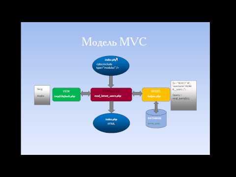Создаем модуль для Joomla - модель MVC