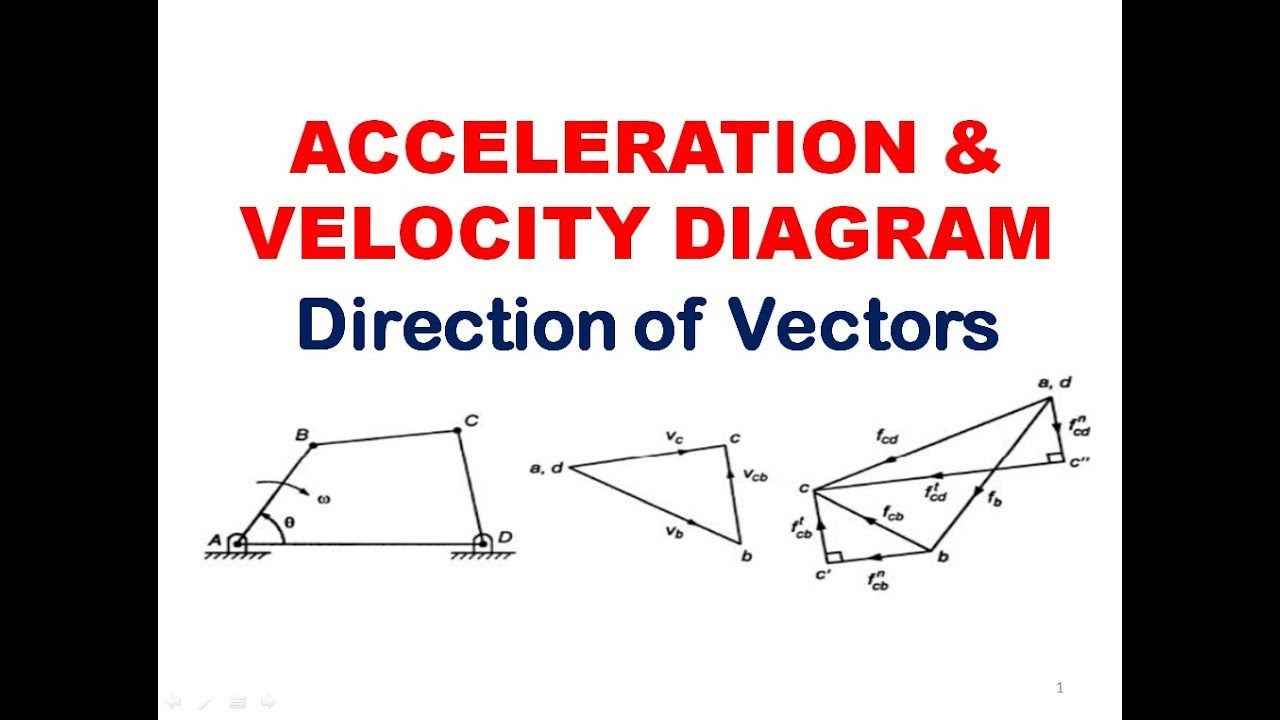 direction of vectors in acceleration and velocity diagram kinematics of machines [ 1280 x 720 Pixel ]