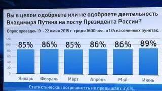 Все больше россиян одобряют работу Путина(Все больше россиян одобряют работу Путина В июне рейтинг одобрения работы Владимира Путина на посту презид..., 2015-06-24T12:40:48.000Z)