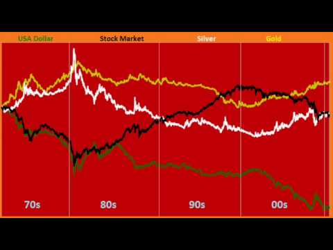 Gold, Silver, Stock Market and the Dollar {How they compare against each other}