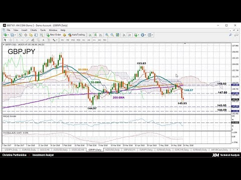 Technical Analysis: 24/05/2018 - GBPJPY trades bearish near oversold area