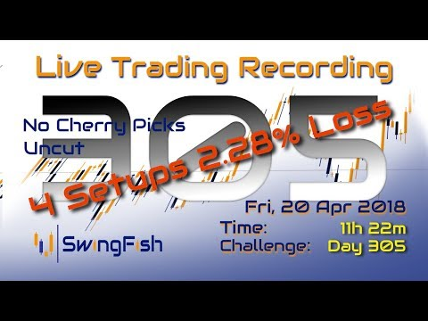 LIVE Day Trading Forex & CFD [Fri 20 Apr 2018 | -2.282% | 4 Setups]