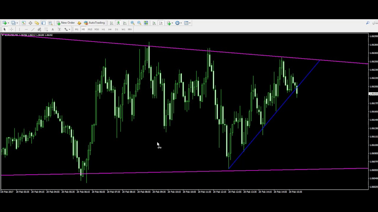 Live Trading Example 04 Trend Breakout Trade Youtube