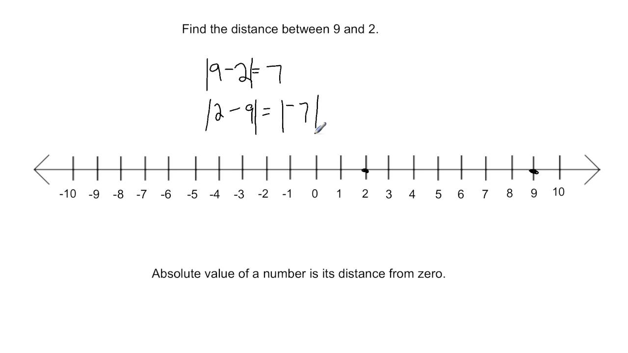 worksheet Blank Number Line Generator number line generator fractions worksheets on finding the distance between 2 numbers a youtube watchvx0699rwee o fractions