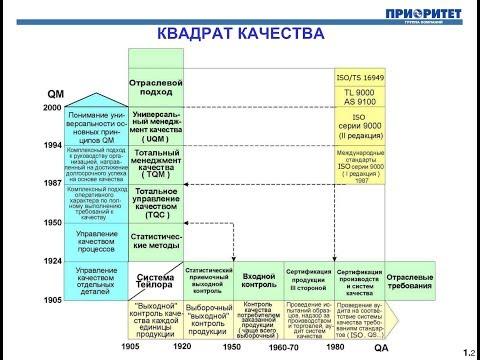 2.Современный менеджмент качества и статистические методы, Глазунов А.В., часть 2