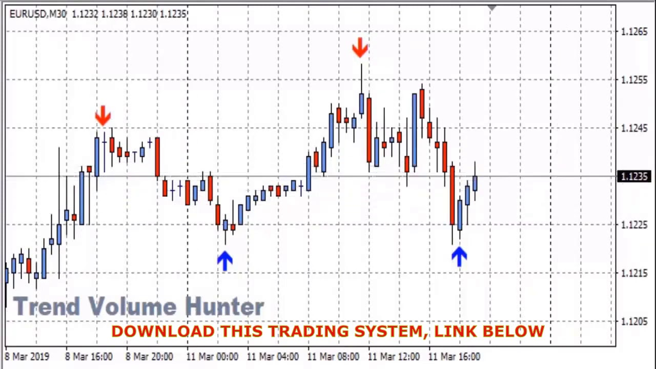 No loss binary options strategy spread betting uk reviews of asmf