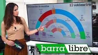 Ayuso, a seis escaños de la absoluta y el 'pensionazo' de Artur Mas | 'Barra libre 50' (19/04/21)