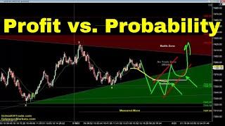 Profit vs Probability Strategy | Crude Oil, Emini, Nasdaq, Gold & Euro