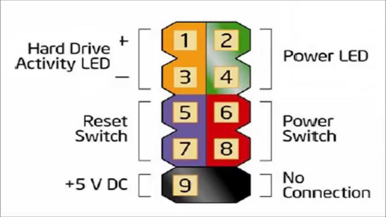 front panel connectors brief guide youtube usb front panel wiring diagram  [ 1280 x 720 Pixel ]
