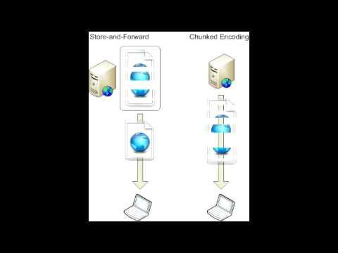 Chunked Transfer Encoding Wiki