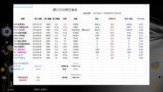 香港財經 R 美股財經 R 20190403 0016新鴻基地產 智勝美股