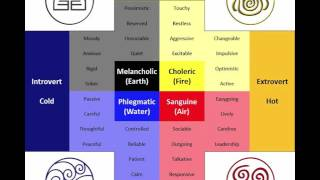 Four Temperaments in Islamic Cosmology