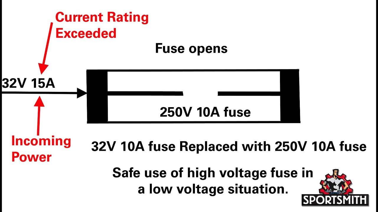 Motor Fuses Explained