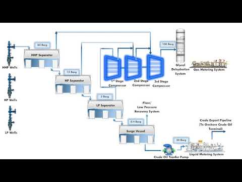 Offshore Oil And Gas Production Facilities - Process Flow