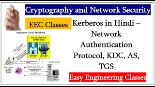Kerberos in Hindi – Network Authentication Protocol, KDC, AS, TGS