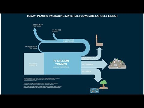 Replacing plastics will require a consumer revolution