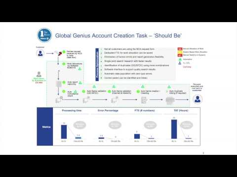 Allianz Robotics Process Automation