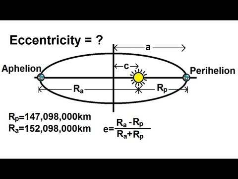 Physics - Mechanics: Gravity (11 of 20) Eccentricity Of A Planet