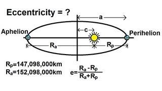 Physics - Mechanics: Gravity (11 of 20) Eccentricity Of A Planet