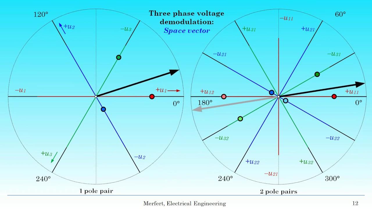 space vector modulation Oregon tech class ree547: ieee research paper space vector pulse width modulation in wind turbines' generator control aaron ponder, student member, ieee.