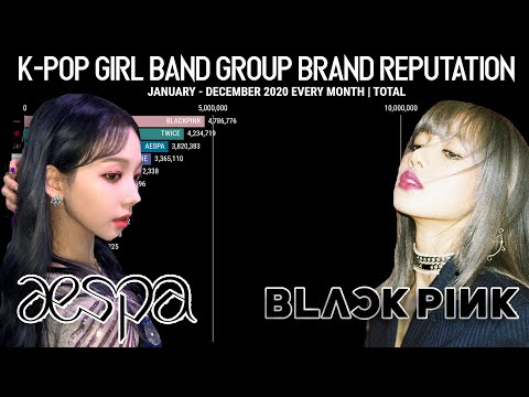 Most Brand Reputation K-Pop Girl Group Total Ranking 2020 | BEST OF 2020