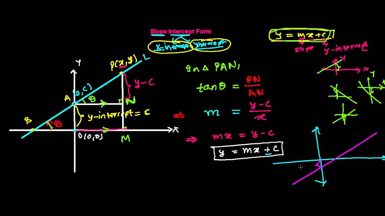 slope intercept form derivation  Slope Intercept Form of Equation of Line