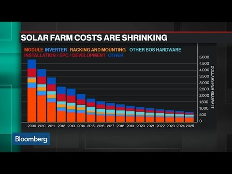 Here's Why Solar Energy May Beat Out Coal in a Decade