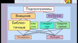 Информатика 10-11 класс. Подпрограммы
