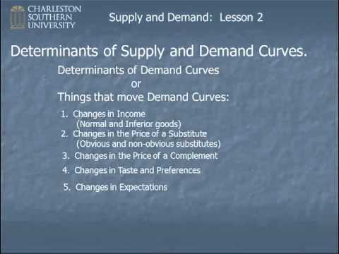 Supply And Demand Lesson 2 Determinants Of Supply And