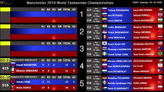 WT Championship Manchester 2019 – 18th May - Session 10 - Upcoming Matches