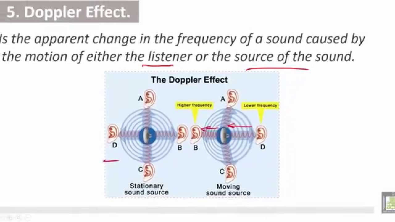 speed of sound lab