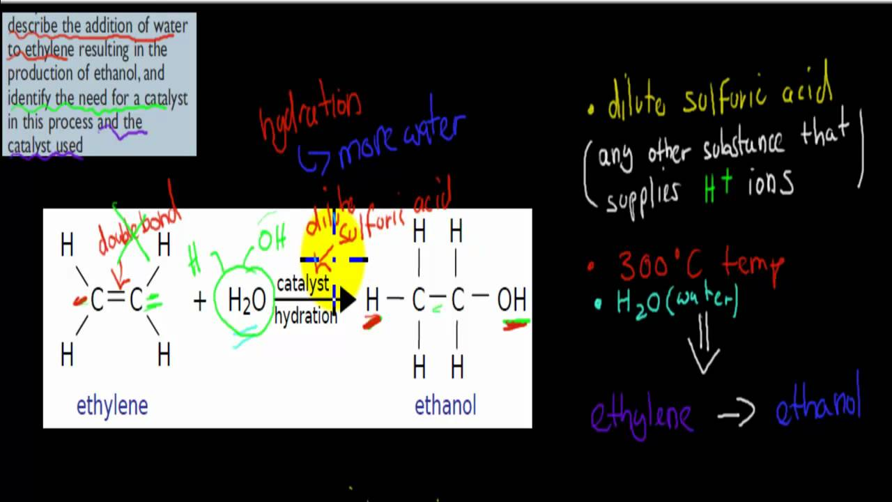 how to make methanol from sugar