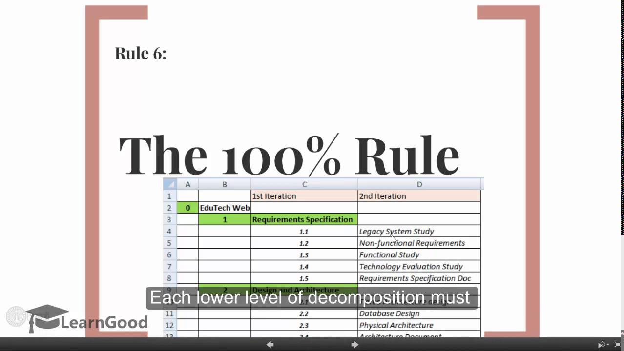 Golden Rule Architecture wbs creation - 10 golden rules - work breakdown structure - youtube