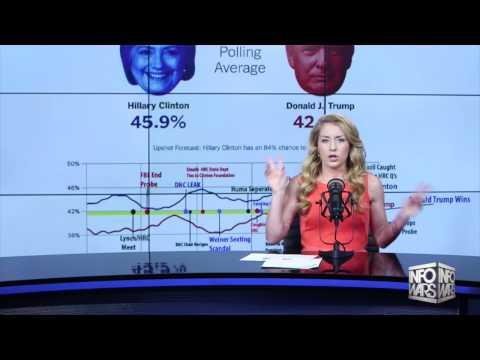 Election Polls Show Alleged 'Russian' DNC Hack Ineffective