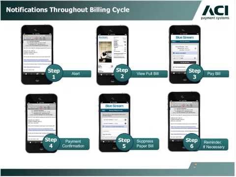 Mobile Billing and Payment: Maximizing Your Success