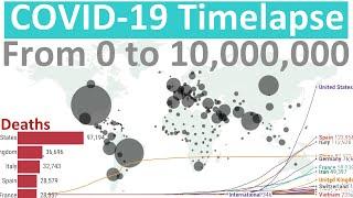From 0 to 10,000,000 cases - Coronavirus (COVID-19) World Timelapse