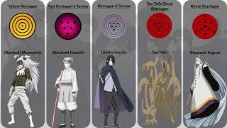 Strongest Sharingan/Rinnegan/Byakugan/Rinne Sharingan on Naruto/Boruto Series | Anime KT