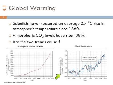 1A 4.1 Climate Change & Fossil Fuels