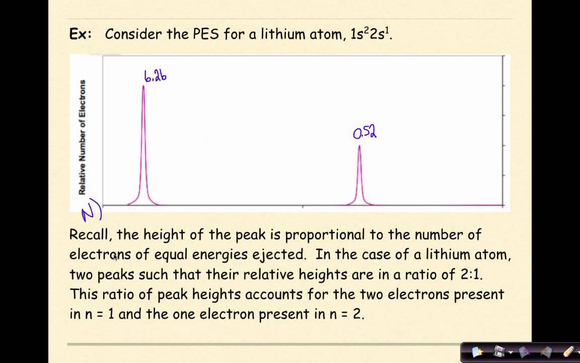 Ap Chemistry Photoelectron Spectroscopy Pes Youtube