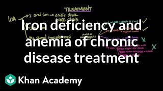 Iron deficiency and anemia of chronic disease treatment