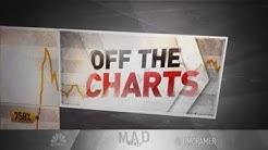 Jim Cramer: Charts show Visa, Mastercard and PayPal have more room to run