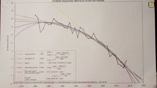 Most Important Graph in the History of Humanity | Dr Roger Hallam | Extinction Rebellion