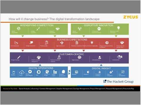 Addressing the Digital Transformation Mandate: A Middle Market Procurement Perspective
