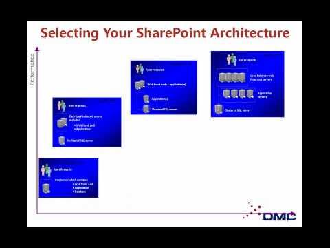 Planning a Successful Microsoft SharePoint Portal
