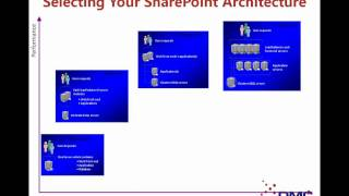Planning a Successful Microsoft SharePoint Portal