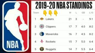 NBA standings 2019-20 ; NBA standings today ; Lakers standing ; NBA 2019 standing