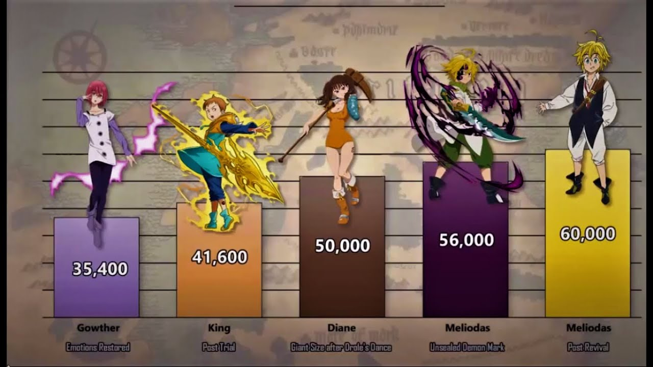 Download Seven Deadly Sins: Members Power Levels (Nanatsu no Taizai)