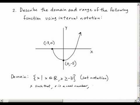 interval notation domain