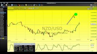Power of master key day trading system